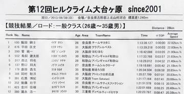 第12回大台ヶ原ヒルクライムレポート