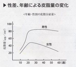 女性の皮脂の分泌は20代前半がピーク。