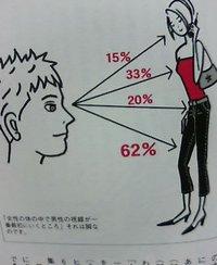 男性は女性のどこを見るか?
