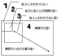 4つの心の窓