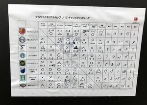 サルヴァメモリカップU-12  優勝! ありがとうサルヴァ ジ ソウザ!