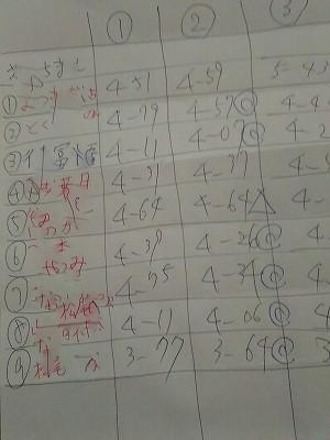 15メートル走記録