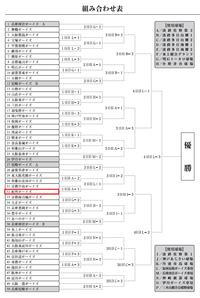 第34回阪神あわじ大会トーナメント表