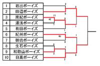 第47回和歌山春季大会準決勝 レギュラー