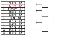 第48回和歌山春季大会トーナメント表