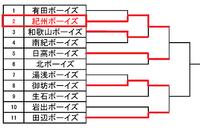第48回和歌山県春季大会トーナメント表2
