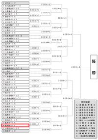 第35回阪神あわじ大会トーナメント表 レギュラー