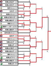 2017和歌山県中学硬式野球選手権大会トーナメント表