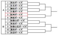 第47回関西秋季大会 和歌山県支部予選トーナメント表