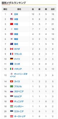 日本すごい!日本人すごい!五輪っていいね!と浮かれる国民にほくそ笑む奴らがいる