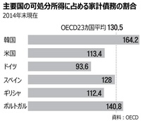 韓国の債務所得比162.4%、ギリシャ・ポルトガルより深刻