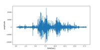 「火星の音」をスペクトル解析してみた